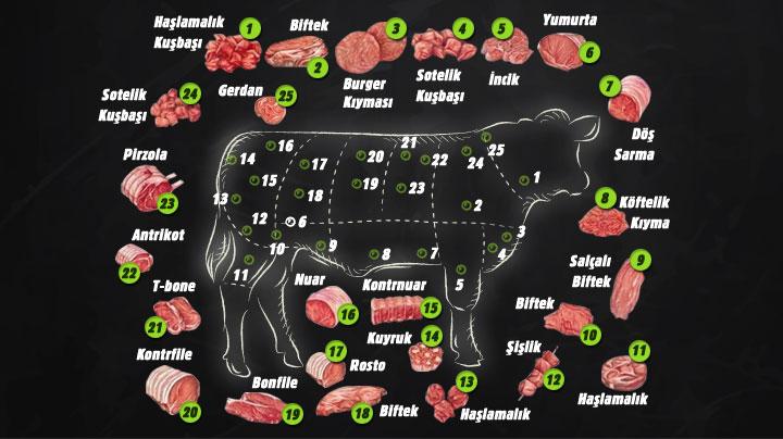 Hangi Et, Hangi Bölgeden Kesiliyor